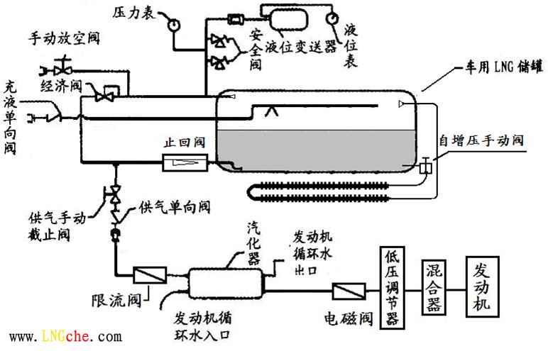 lng汽车发动机供气系统原理图